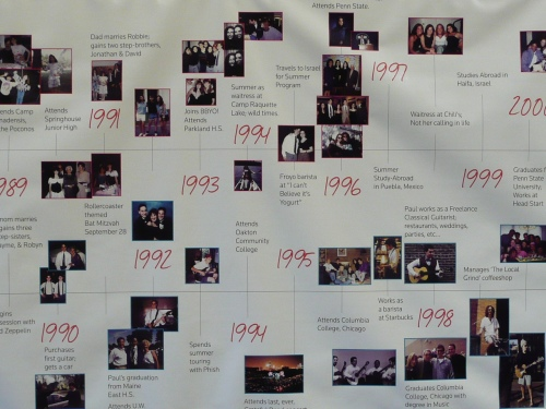 A Portion of the Amazing Personalized Timeline Created by Rachel and Paul